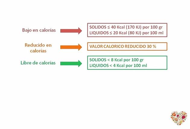 declaraciones de calorias