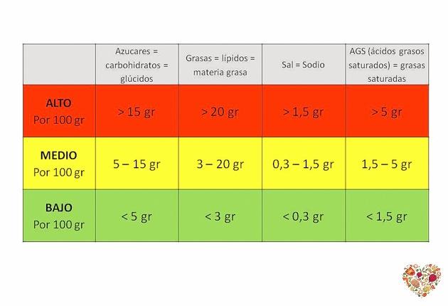 tabla información nutricional